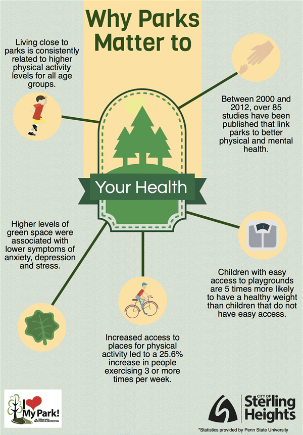 parks and your health